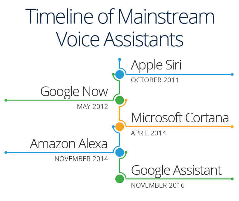 Voice Assistants Timeline